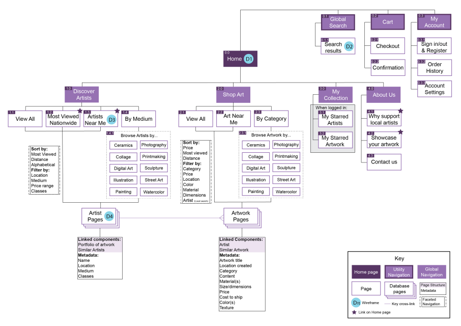 Hierarchical sitemap showing utility navigation, global navigation, and pages. Utility navigation includes Global search, Cart, and My account. Global navigation: 1.0 Discover Artists, 1.1 View All, 1.2 Most Viewed Nationwide, 1.3 Artists Near Me, 1.4 By Medium, Database Artist pages. 2.0 Shop Art, 2.1 View All, 2.2 Art Near Me, 2.3 By Category, Database artwork pages. 3.0 My Collection, When logged in: 3.1 My Starred Artists, 3.2 My Starred Artwork. 4.0 About Us, 4.1 Why support local artists, 4.2 Showcase your artwork, 4.3 contact us.